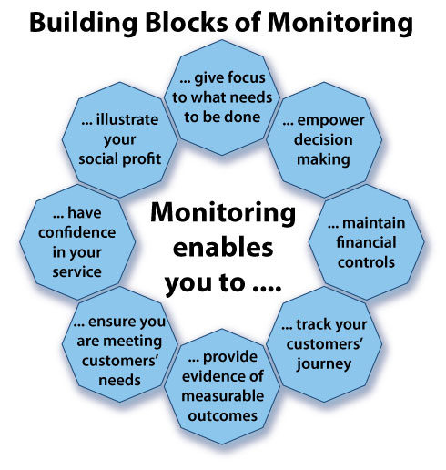 Monitoring-Building-Blocks